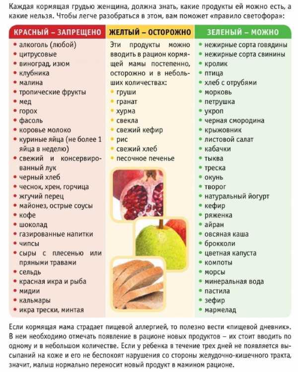 первый месяц кормления диета